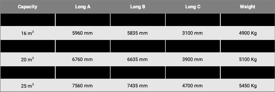 Self Compactor measurements